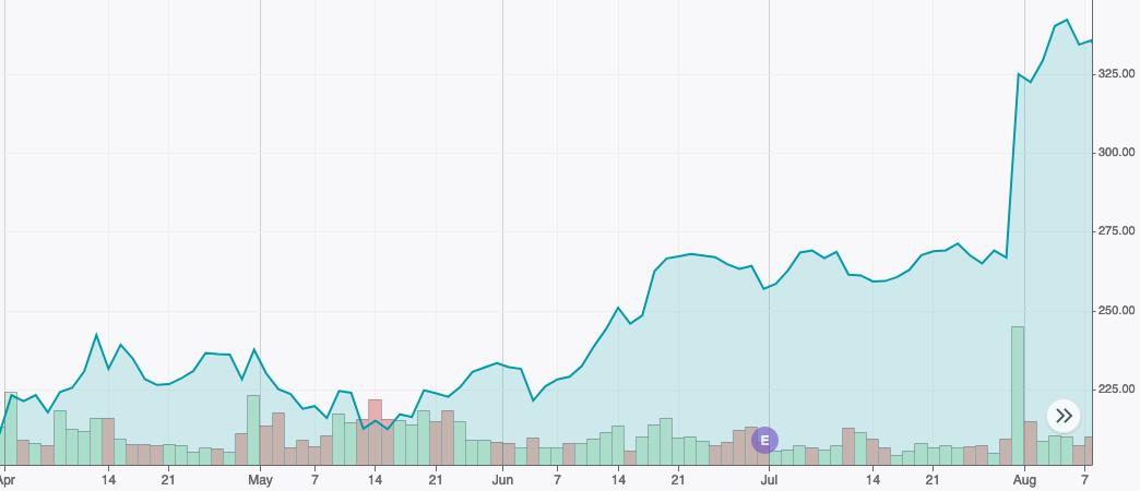 Atlassian prix de l'action apr - aug