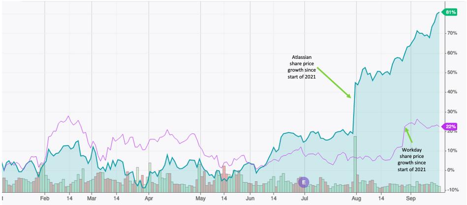Atlassian vs prix de l'action Workday 2021